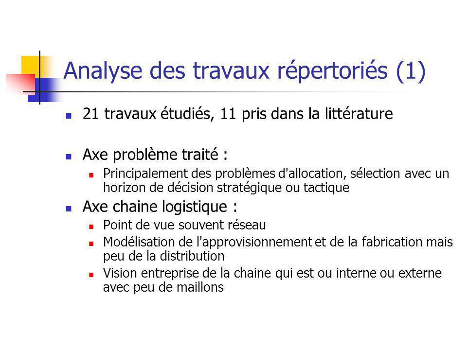 Analyse des travaux répertoriés (1) 21 travaux étudiés, 11 pris dans la littérature Axe problème traité : Principalement des problèmes d'allocation, s