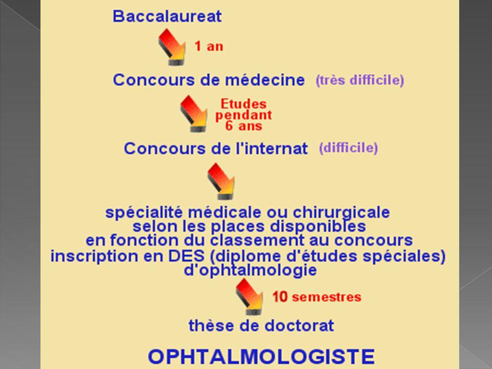 obtenir le baccalauréat.s inscrire en faculté de médecine et passer le concours de médecine.