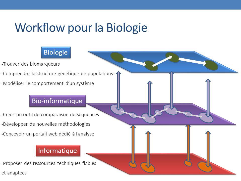 Workflow pour la Biologie Bio-informatique Biologie Informatique -Trouver des biomarqueurs -Comprendre la structure génétique de populations -Modéliser le comportement d'un système -Créer un outil de comparaison de séquences -Développer de nouvelles méthodologies -Concevoir un portail web dédié à l'analyse -Proposer des ressources techniques fiables et adaptées