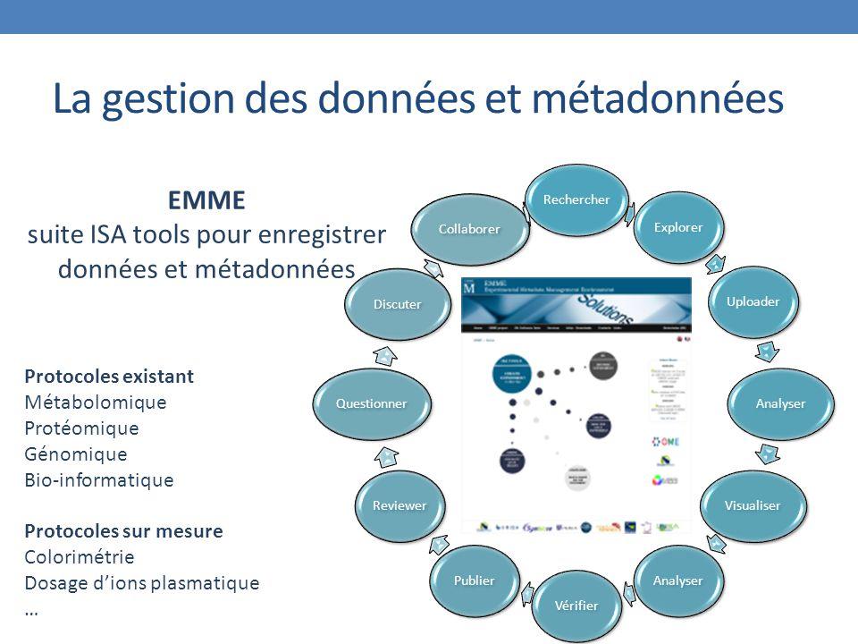 La gestion des données et métadonnées RechercherExplorerUploaderAnalyserVisualiserAnalyserVérifierPublierReviewerQuestionnerDiscuterCollaborer EMME suite ISA tools pour enregistrer données et métadonnées Protocoles existant Métabolomique Protéomique Génomique Bio-informatique Protocoles sur mesure Colorimétrie Dosage d'ions plasmatique …