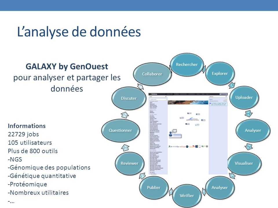 L'analyse de données GALAXY by GenOuest pour analyser et partager les données Informations 22729 jobs 105 utilisateurs Plus de 800 outils -NGS -Génomique des populations -Génétique quantitative -Protéomique -Nombreux utilitaires -… RechercherExplorerUploaderAnalyserVisualiserAnalyserVérifierPublierReviewerQuestionnerDiscuterCollaborer