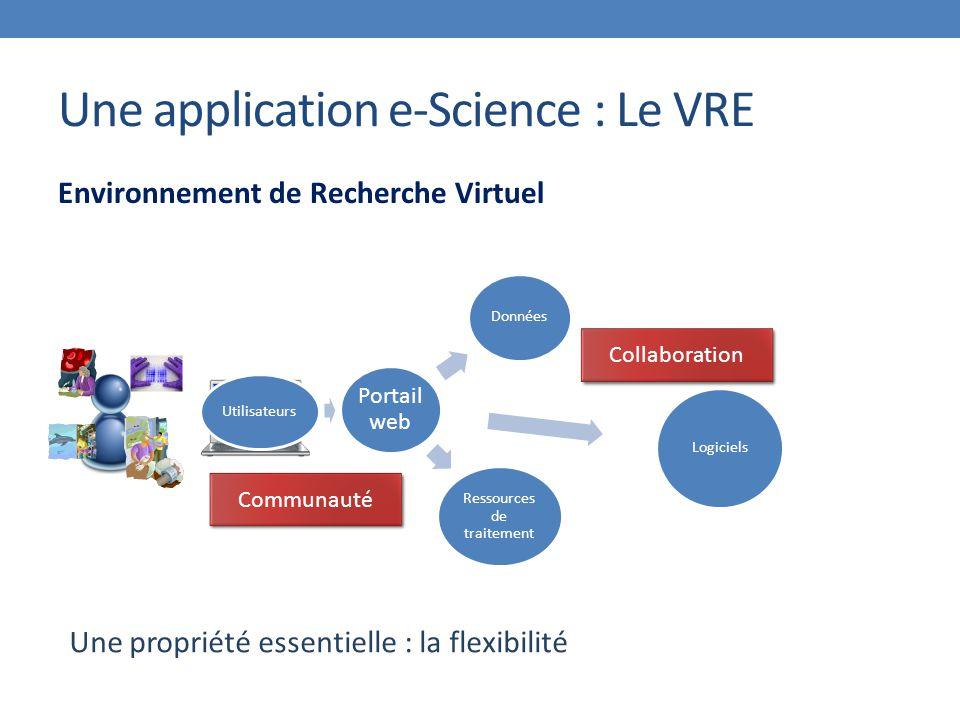 Une application e-Science : Le VRE Environnement de Recherche Virtuel Portail web Données Logiciels Ressources de traitement Utilisateurs Communauté Collaboration Une propriété essentielle : la flexibilité