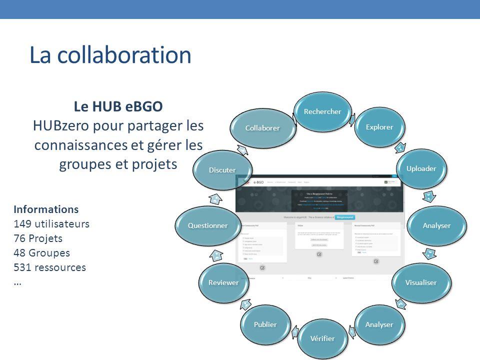 La collaboration Le HUB eBGO HUBzero pour partager les connaissances et gérer les groupes et projets Informations 149 utilisateurs 76 Projets 48 Groupes 531 ressources … RechercherExplorerUploaderAnalyserVisualiserAnalyserVérifierPublierReviewerQuestionnerDiscuterCollaborer