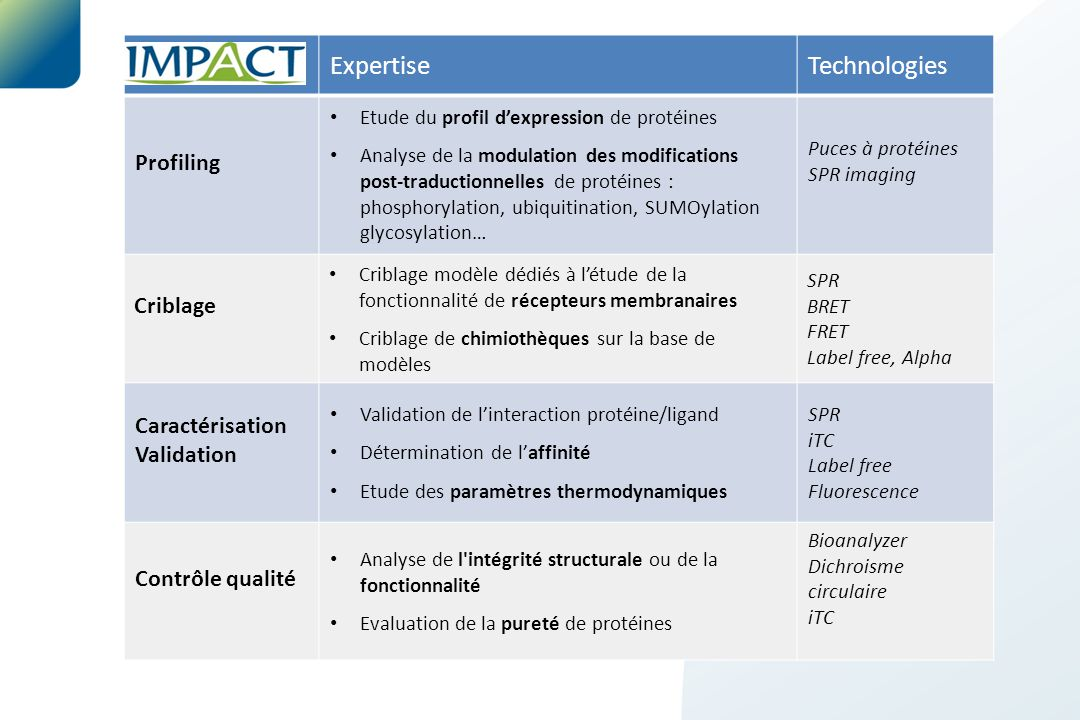 ExpertiseTechnologies Profiling Etude du profil d'expression de protéines Analyse de la modulation des modifications post-traductionnelles de protéine