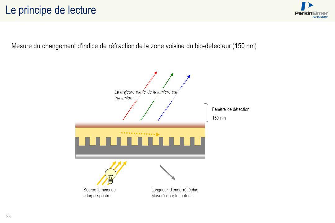 28 Le principe de lecture Fenêtre de détection 150 nm Source lumineuse à large spectre Longueur d'onde réfléchie Mesurée par le lecteur La majeure par
