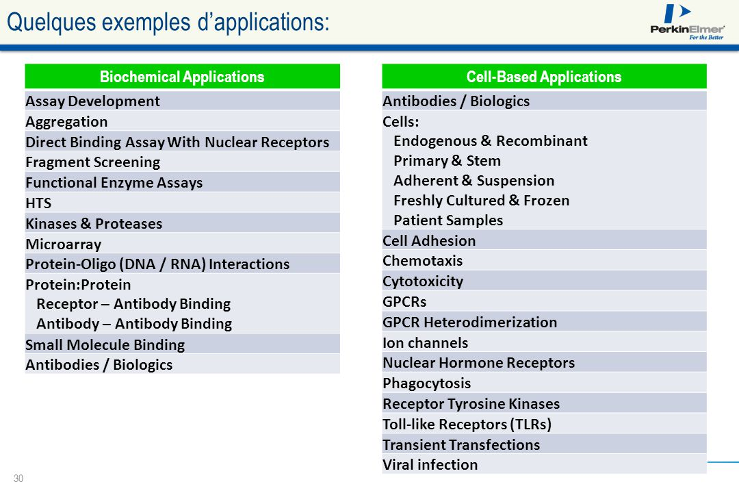 30 Quelques exemples d'applications: Biochemical Applications Assay Development Aggregation Direct Binding Assay With Nuclear Receptors Fragment Scree