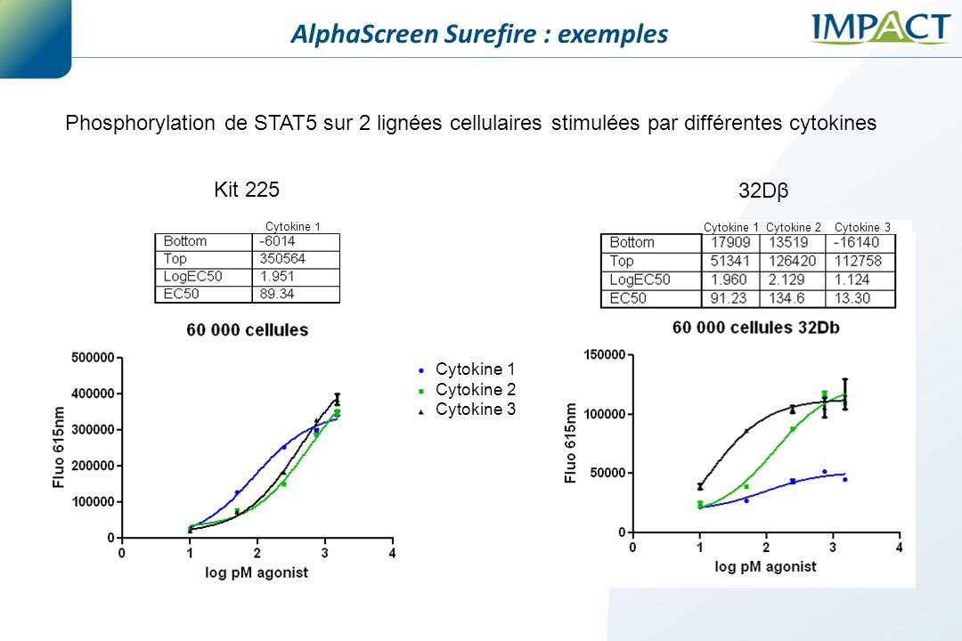 AlphaScreen Surefire : exemples Kit 225 32Dβ Phosphorylation de STAT5 sur 2 lignées cellulaires stimulées par différentes cytokines Cytokine 1 Cytokin