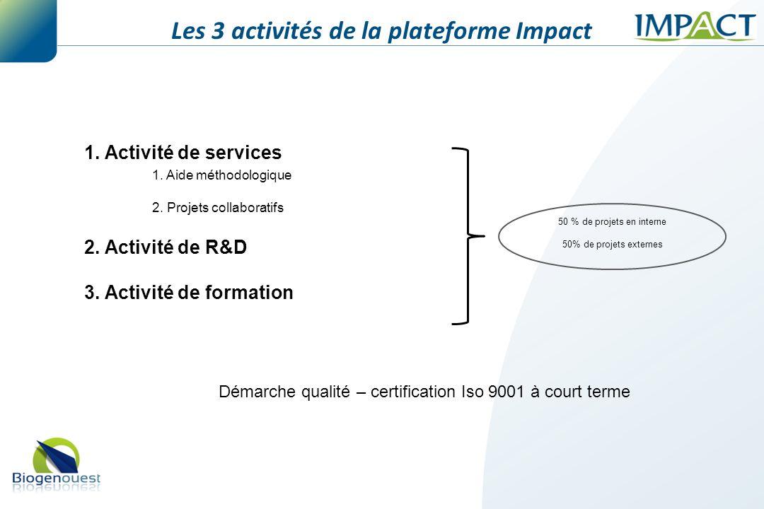 1. Activité de services 1. Aide méthodologique 2. Projets collaboratifs 2. Activité de R&D 3. Activité de formation 50 % de projets en interne 50% de