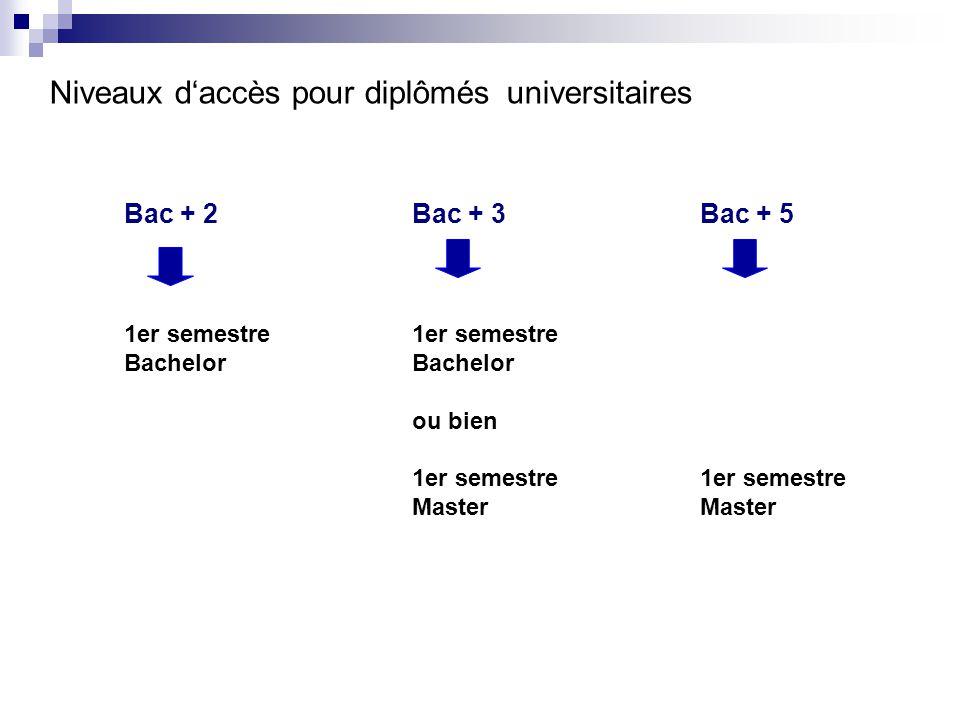Niveaux d'accès pour diplômés universitaires Bac + 2Bac + 3 Bac + 51er semestreBachelor ou bien1er semestre Master
