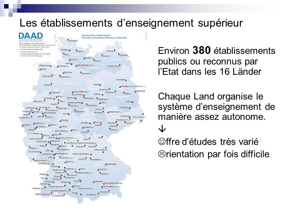 Les établissements d'enseignement supérieur Environ 380 établissements publics ou reconnus par l'Etat dans les 16 Länder Chaque Land organise le systè