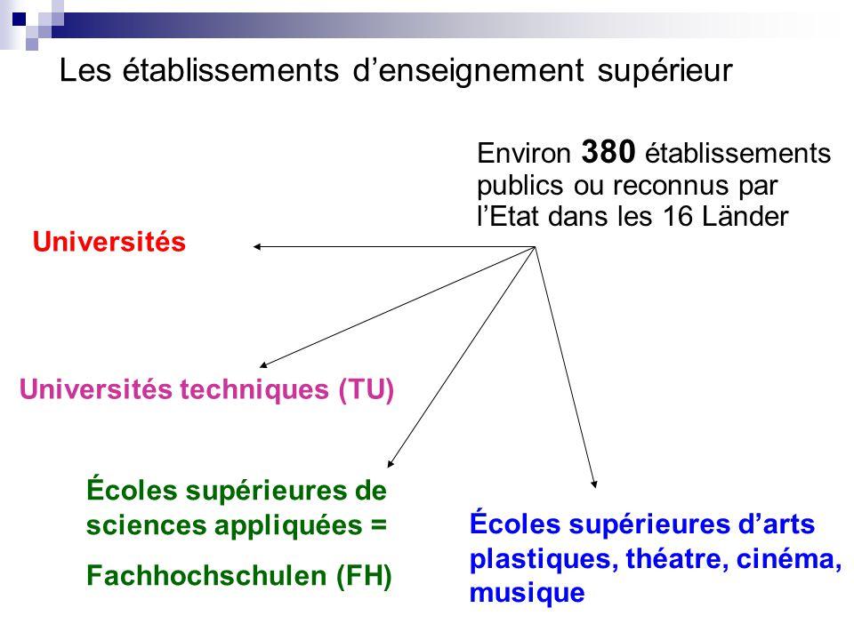 Universités Universités techniques (TU) › toutes les matières surtout : › Sciences techniques › Sciences naturelles › Economie mais aussi : › Sciences humaines › Médecine Différences