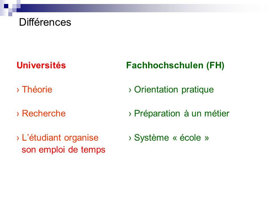 Universités Fachhochschulen (FH) › Théorie › Orientation pratique › Recherche › Préparation à un métier › L'étudiant organise › Système « école » son