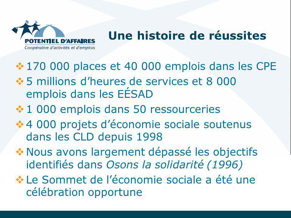 Une histoire de réussites  170 000 places et 40 000 emplois dans les CPE  5 millions d'heures de services et 8 000 emplois dans les EÉSAD  1 000 emplois dans 50 ressourceries  4 000 projets d'économie sociale soutenus dans les CLD depuis 1998  Nous avons largement dépassé les objectifs identifiés dans Osons la solidarité (1996)  Le Sommet de l'économie sociale a été une célébration opportune