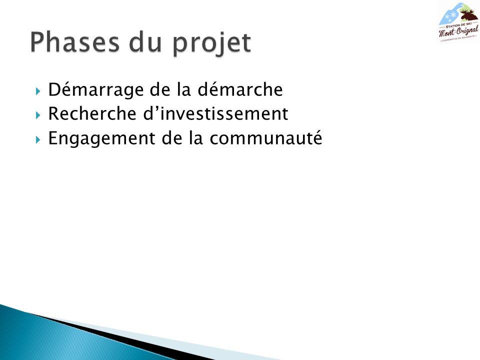  Démarrage de la démarche  Recherche d'investissement  Engagement de la communauté