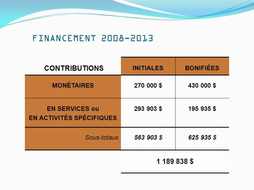 FINANCEMENT 2008-2013 CONTRIBUTIONS INITIALESBONIFIÉES MONÉTAIRES270 000 $430 000 $ EN SERVICES ou EN ACTIVITÉS SPÉCIFIQUES 293 903 $195 935 $ Sous-totaux563 903 $625 935 $ 1 189 838 $