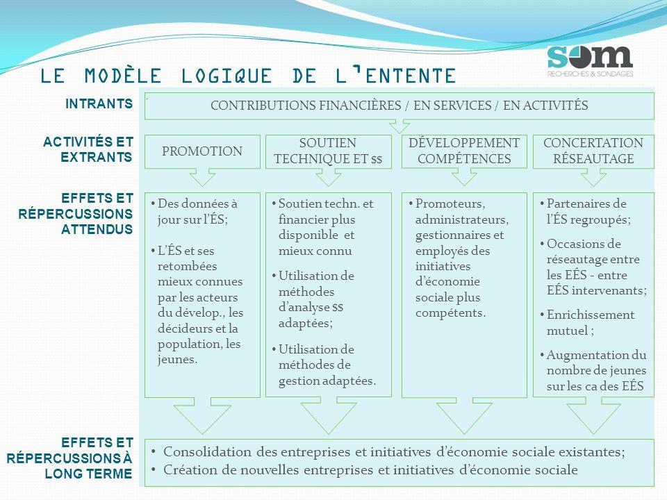 LE MODÈLE LOGIQUE DE L ' ENTENTE INTRANTS ACTIVITÉS ET EXTRANTS EFFETS ET RÉPERCUSSIONS ATTENDUS EFFETS ET RÉPERCUSSIONS À LONG TERME CONTRIBUTIONS FINANCIÈRES / EN SERVICES / EN ACTIVITÉS PROMOTION SOUTIEN TECHNIQUE ET $$ DÉVELOPPEMENT COMPÉTENCES CONCERTATION RÉSEAUTAGE Des données à jour sur l'ÉS; L'ÉS et ses retombées mieux connues par les acteurs du dévelop., les décideurs et la population, les jeunes.