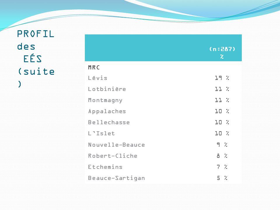 (n:287) % MRC Lévis19 % Lotbinière11 % Montmagny11 % Appalaches10 % Bellechasse10 % L'Islet10 % Nouvelle-Beauce9 % Robert-Cliche8 % Etchemins7 % Beauce-Sartigan5 % PROFIL des EÉS (suite )