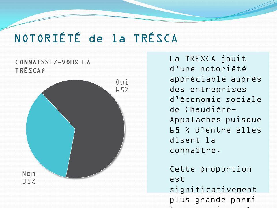 NOTORIÉTÉ de la TRÉSCA La TRESCA jouit d'une notoriété appréciable auprès des entreprises d'économie sociale de Chaudière- Appalaches puisque 65 % d'entre elles disent la connaître.