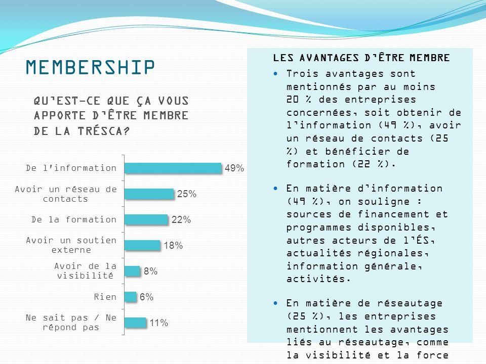 MEMBERSHIP QU'EST-CE QUE ÇA VOUS APPORTE D'ÊTRE MEMBRE DE LA TRÉSCA? LES AVANTAGES D'ÊTRE MEMBRE Trois avantages sont mentionnés par au moins 20 % des