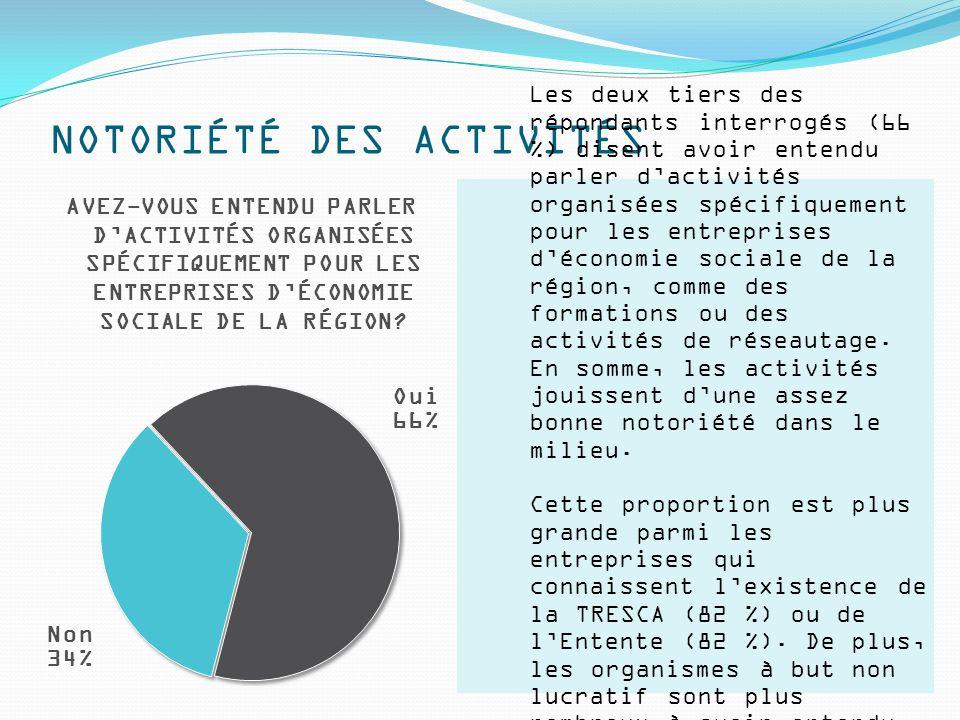 NOTORIÉTÉ DES ACTIVITÉS Les deux tiers des répondants interrogés (66 %) disent avoir entendu parler d'activités organisées spécifiquement pour les entreprises d'économie sociale de la région, comme des formations ou des activités de réseautage.