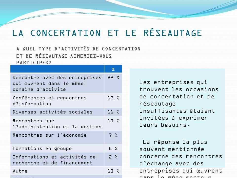 LA CONCERTATION ET LE RÉSEAUTAGE A QUEL TYPE D'ACTIVITÉS DE CONCERTATION ET DE RÉSEAUTAGE AIMERIEZ-VOUS PARTICIPER.