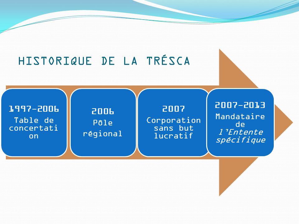 HISTORIQUE DE LA TRÉSCA 1997-2006 Table de concertati on 2006 Pôle régional 2007 Corporation sans but lucratif 2007-2013 Mandataire de l'Entente spécifique