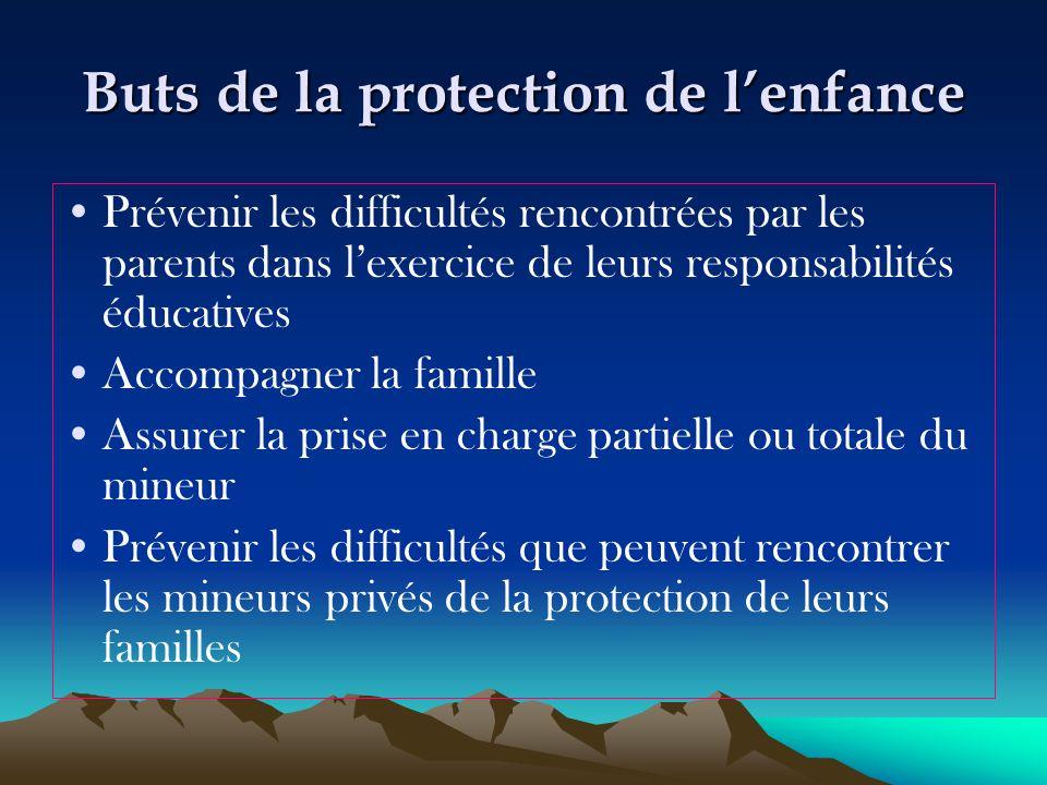 Buts de la protection de l'enfance Prévenir les difficultés rencontrées par les parents dans l'exercice de leurs responsabilités éducatives Accompagne