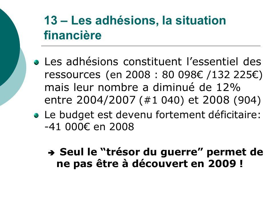 13 – Les adhésions, la situation financière Les adhésions constituent l'essentiel des ressources (en 2008 : 80 098€ /132 225€) mais leur nombre a dimi