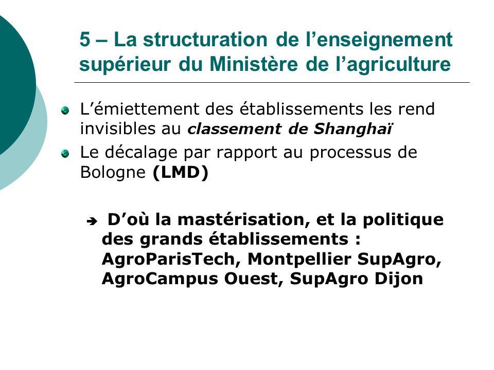 5 – La structuration de l'enseignement supérieur du Ministère de l'agriculture L'émiettement des établissements les rend invisibles au classement de S