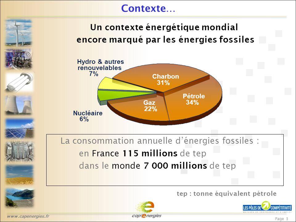 www.capenergies.fr Page 3 Contexte… Un contexte énergétique mondial encore marqué par les énergies fossiles Hydro & autres renouvelables 7% Nucléaire 6% Gaz 22% Pétrole 34% Charbon 31% La consommation annuelle d'énergies fossiles : en France 115 millions de tep dans le monde 7 000 millions de tep tep : tonne équivalent pétrole