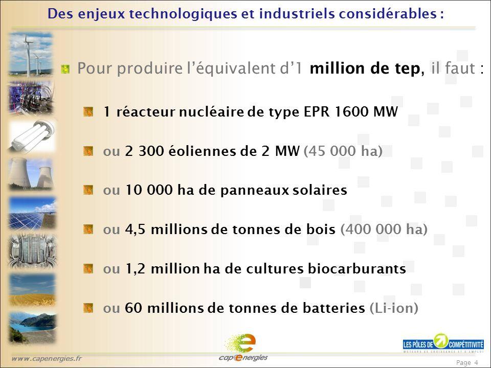 www.capenergies.fr Page 4 Des enjeux technologiques et industriels considérables : Pour produire l'équivalent d'1 million de tep, il faut : 1 réacteur nucléaire de type EPR 1600 MW ou 2 300 éoliennes de 2 MW (45 000 ha) ou 10 000 ha de panneaux solaires ou 4,5 millions de tonnes de bois (400 000 ha) ou 1,2 million ha de cultures biocarburants ou 60 millions de tonnes de batteries (Li-ion)