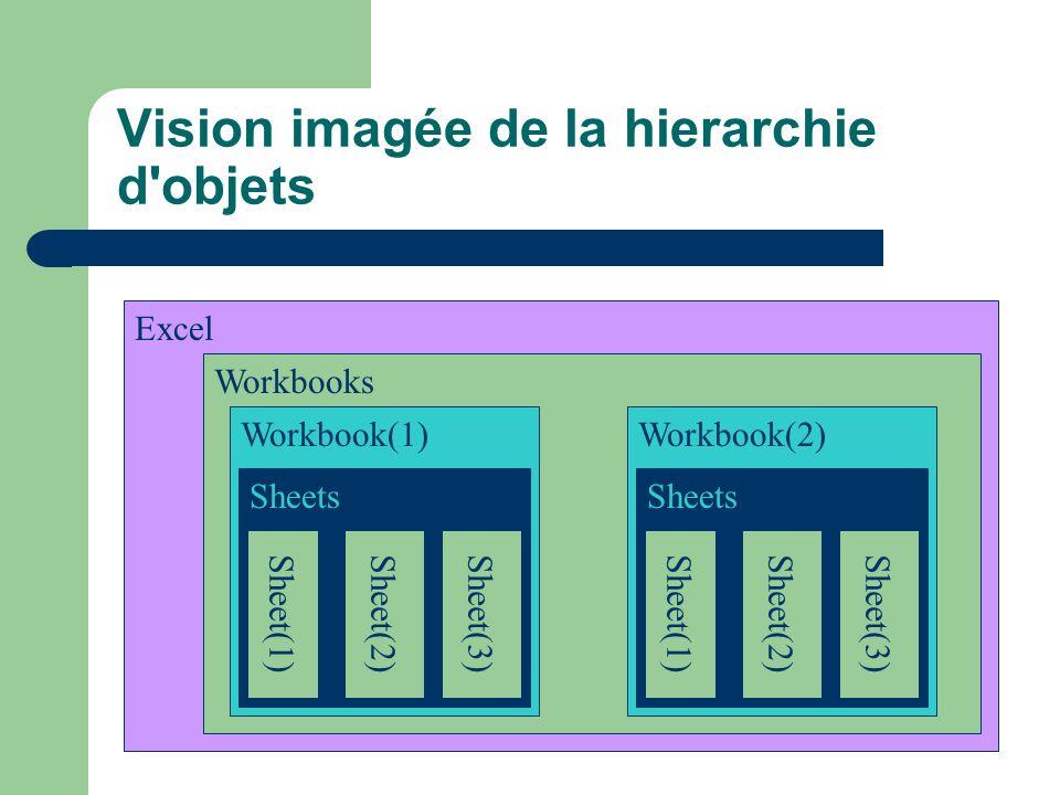 Vision imagée de la hierarchie d'objets Excel Workbooks Workbook(1)Workbook(2) Sheets Sheet(1)Sheet(2)Sheet(3)Sheet(1)Sheet(2)Sheet(3)