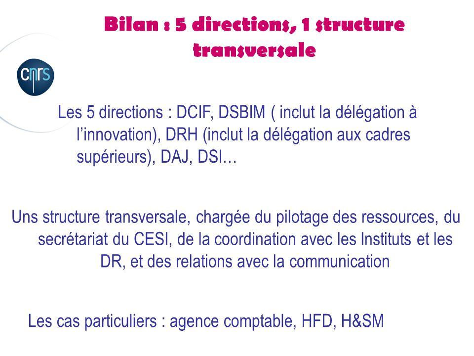 Bilan : 5 directions, 1 structure transversale Les 5 directions : DCIF, DSBIM ( inclut la délégation à l'innovation), DRH (inclut la délégation aux cadres supérieurs), DAJ, DSI… Uns structure transversale, chargée du pilotage des ressources, du secrétariat du CESI, de la coordination avec les Instituts et les DR, et des relations avec la communication Les cas particuliers : agence comptable, HFD, H&SM