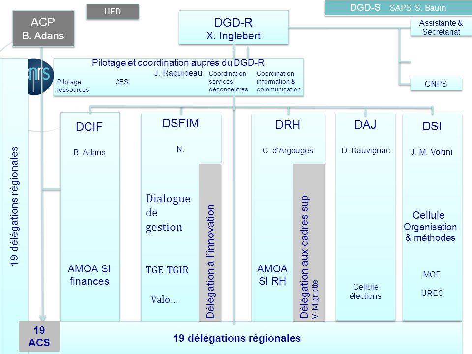 DGD-S SAPS S. Bauin 19 délégations régionales CNPS HFD ACP B.