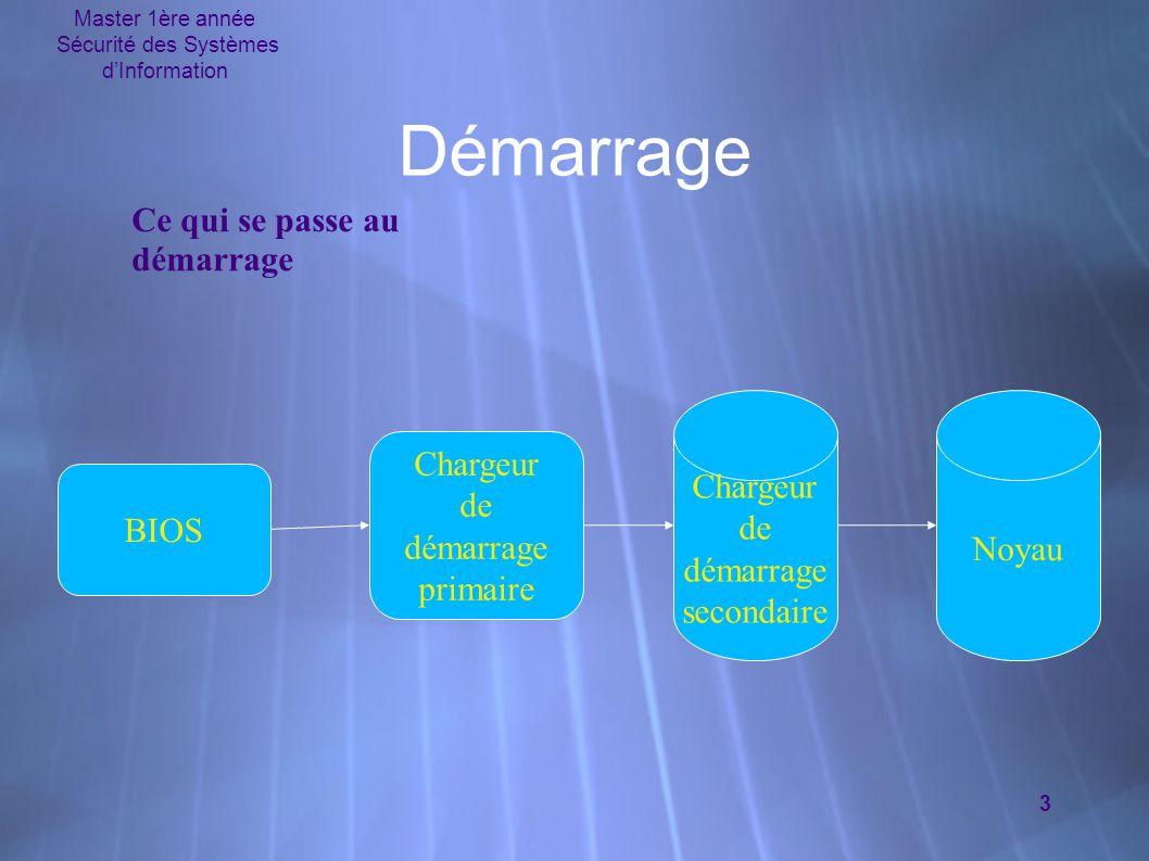 Master 1ère année Sécurité des Systèmes d'Information 3 Démarrage Ce qui se passe au démarrage Chargeur de démarrage secondaire Noyau BIOS Chargeur de démarrage primaire