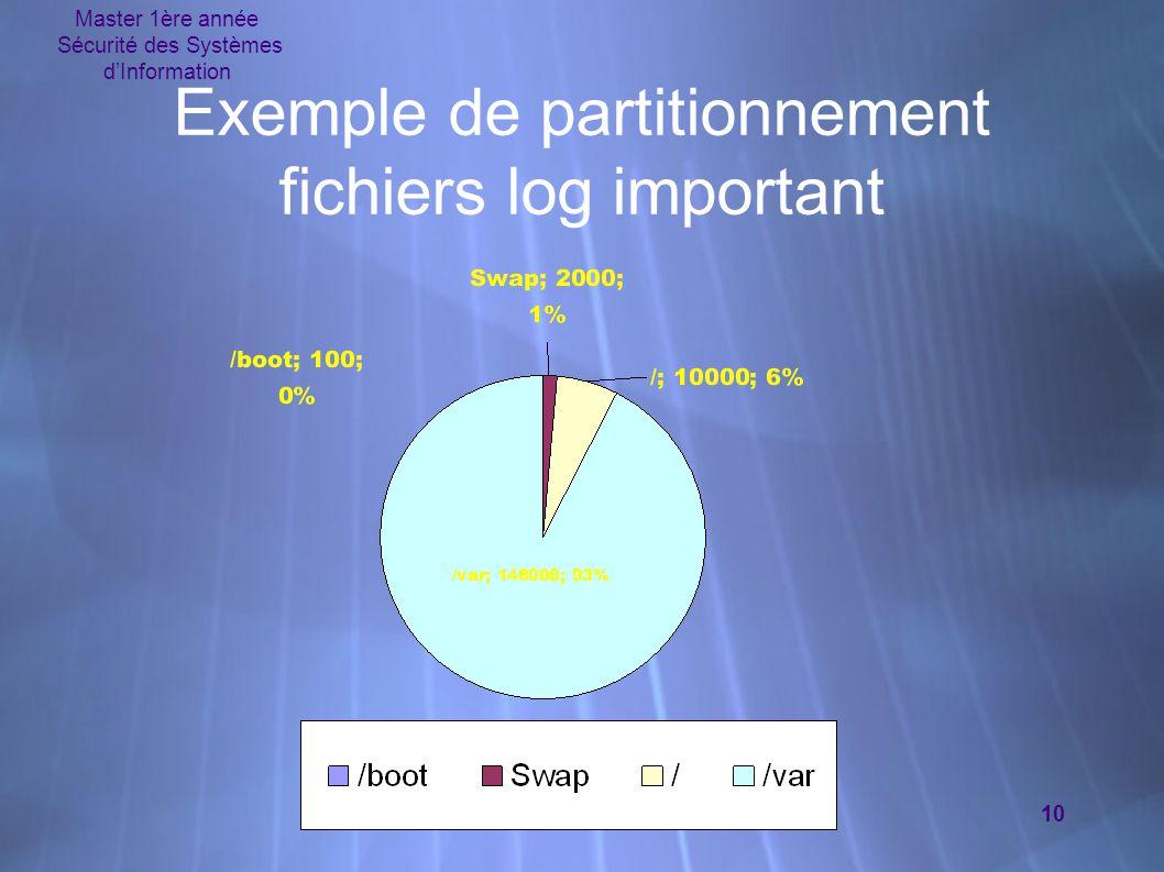 Master 1ère année Sécurité des Systèmes d'Information 10 Exemple de partitionnement fichiers log important