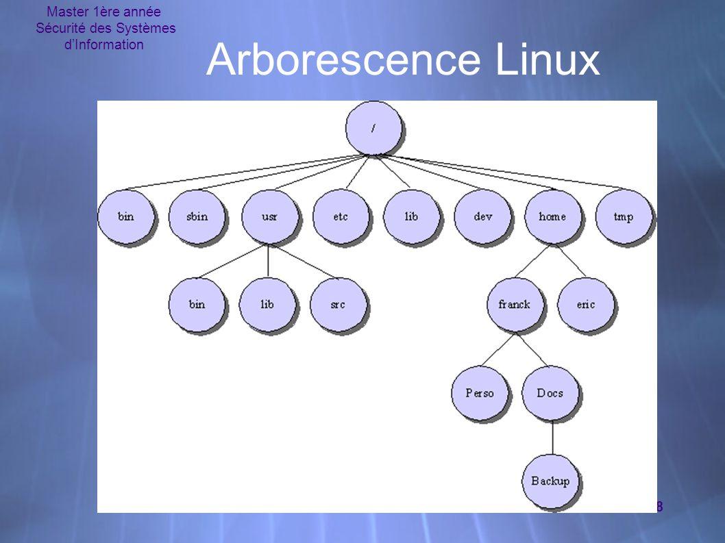 Master 1ère année Sécurité des Systèmes d'Information 8 Arborescence Linux
