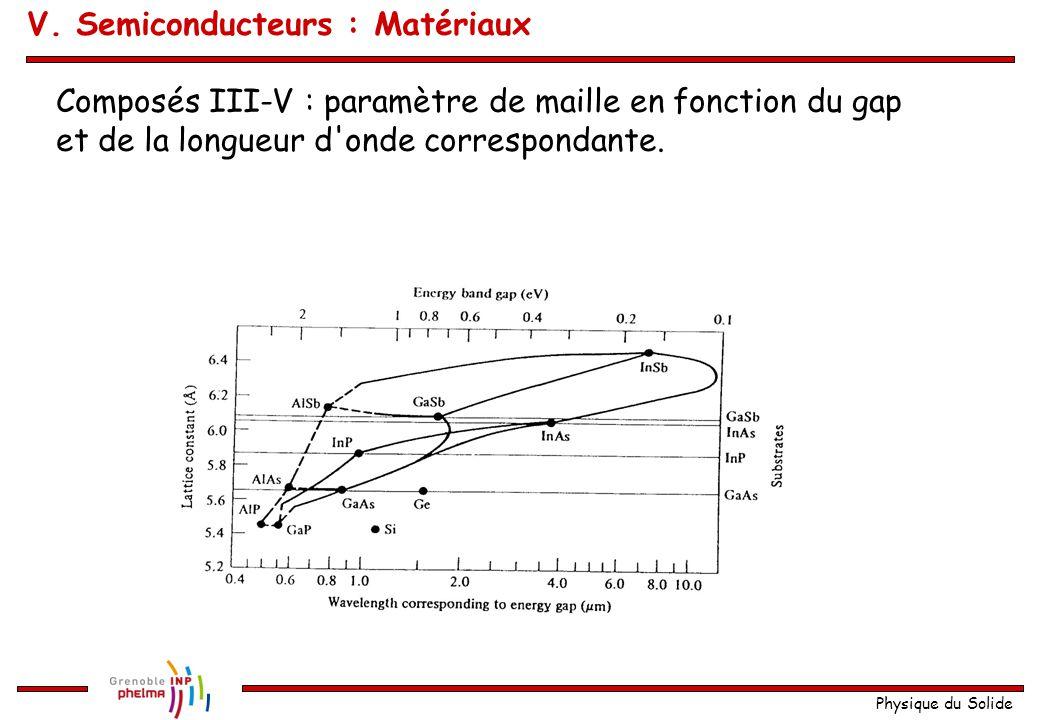 Physique du Solide Composés III-V : paramètre de maille en fonction du gap et de la longueur d'onde correspondante. V. Semiconducteurs : Matériaux