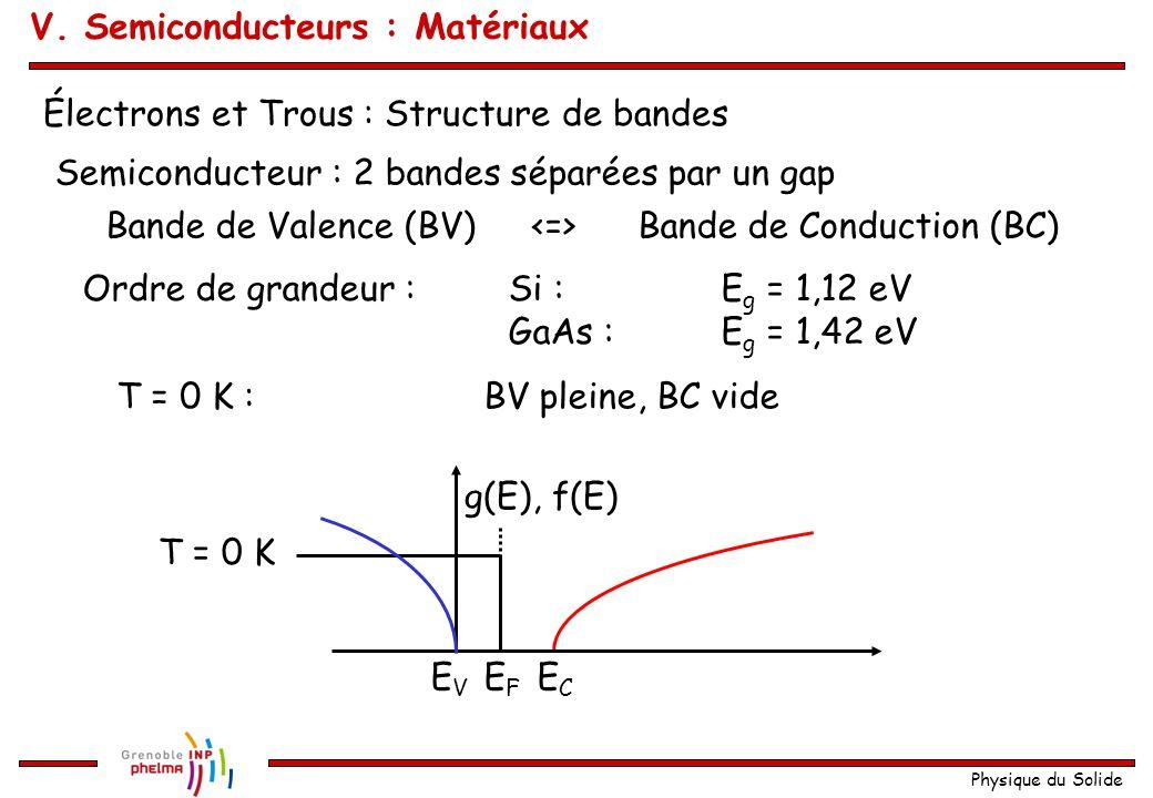 Physique du Solide ECEC EVEV g(E), f(E) EFEF T = 0 K Électrons et Trous : Structure de bandes Semiconducteur : 2 bandes séparées par un gap Ordre de g