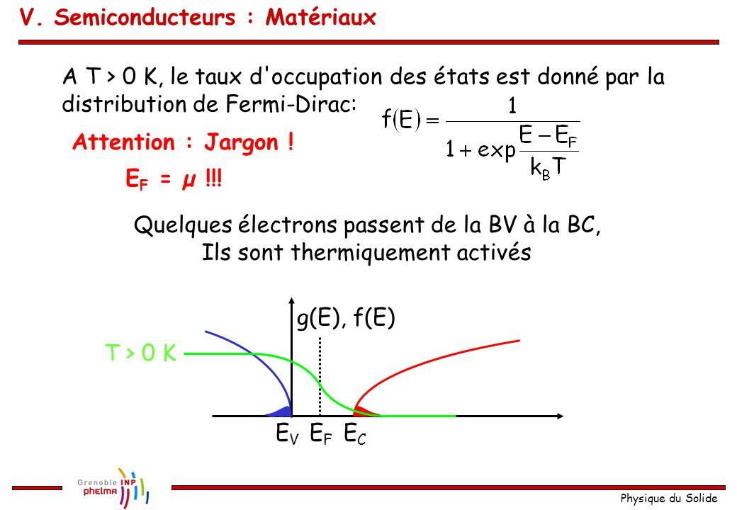 Physique du Solide ECEC EVEV g(E), f(E) EFEF T > 0 K A T > 0 K, le taux d'occupation des états est donné par la distribution de Fermi-Dirac: Attention