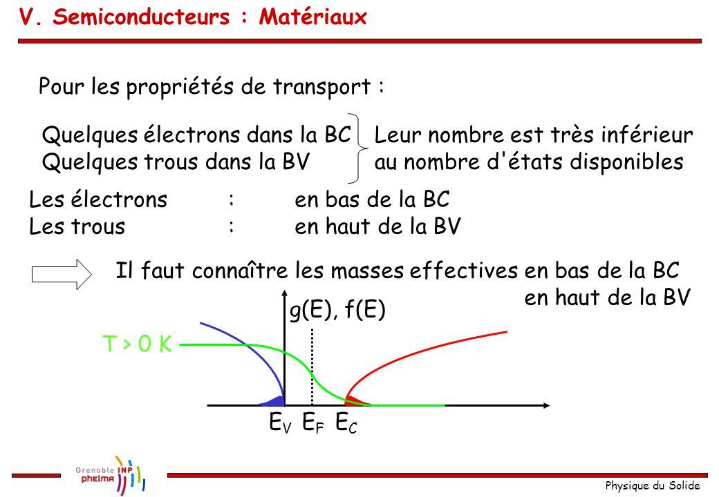 Physique du Solide Pour les propriétés de transport : Quelques électrons dans la BC Quelques trous dans la BV Leur nombre est très inférieur au nombre