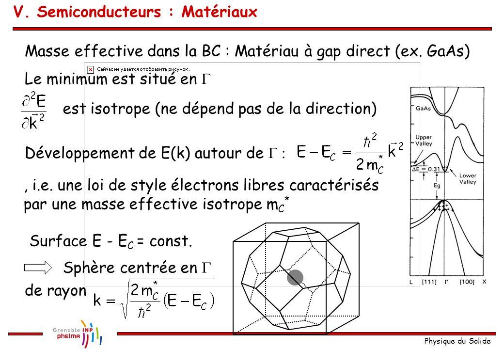Physique du Solide Masse effective dans la BC : Matériau à gap direct (ex. GaAs) Le minimum est situé en  est isotrope (ne dépend pas de la direction