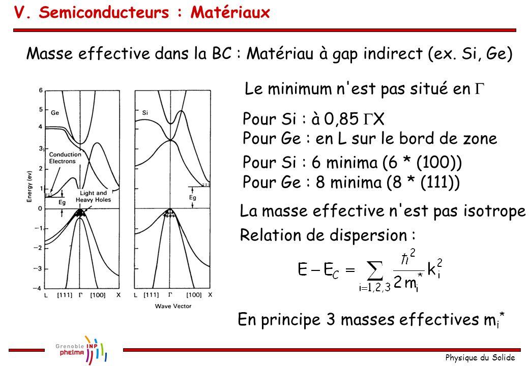 Physique du Solide Masse effective dans la BC : Matériau à gap indirect (ex. Si, Ge) Le minimum n'est pas situé en  Pour Si : à 0,85  X Pour Ge : en