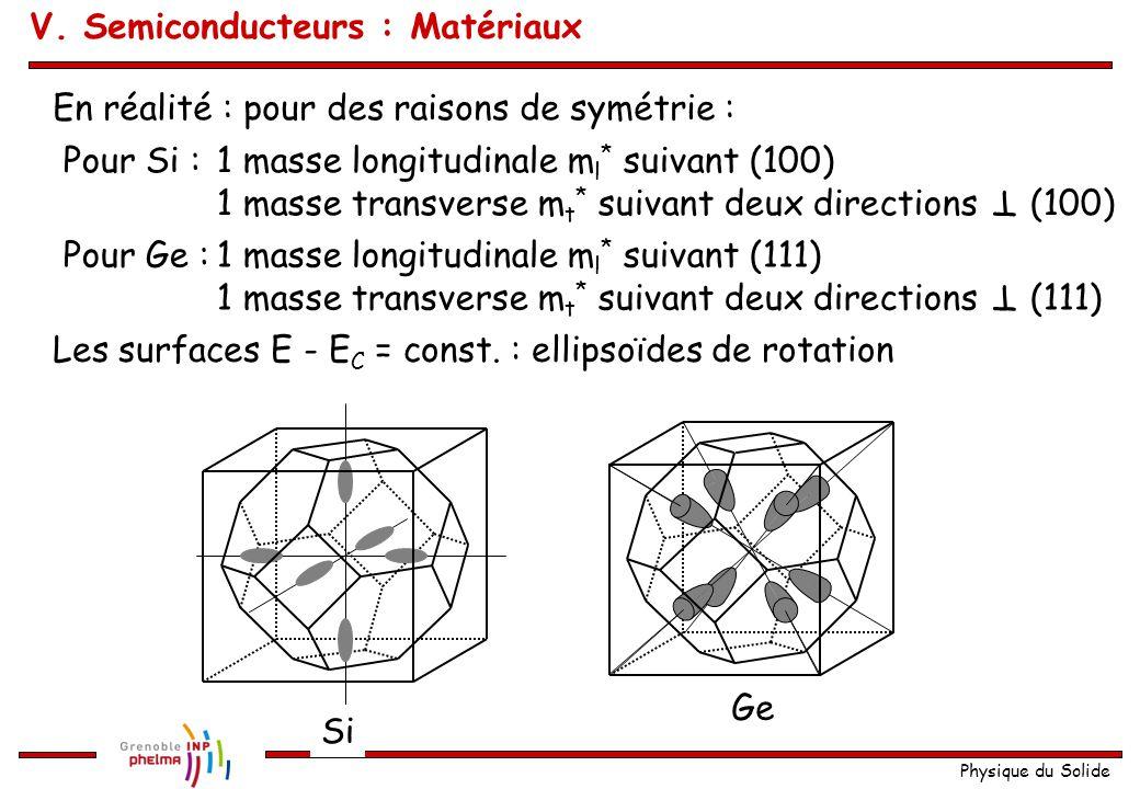 Physique du Solide En réalité : pour des raisons de symétrie : Pour Si :1 masse longitudinale m l * suivant (100) 1 masse transverse m t * suivant deu