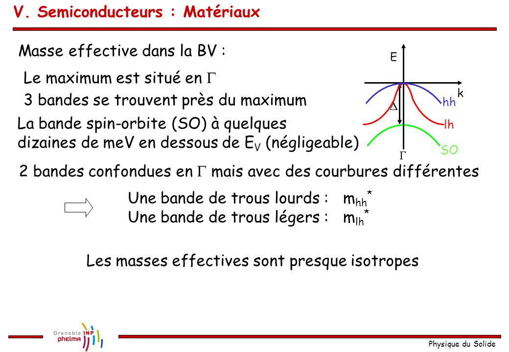 Physique du Solide Masse effective dans la BV :  E k  lh hh SO Le maximum est situé en  3 bandes se trouvent près du maximum La bande spin-orbite (