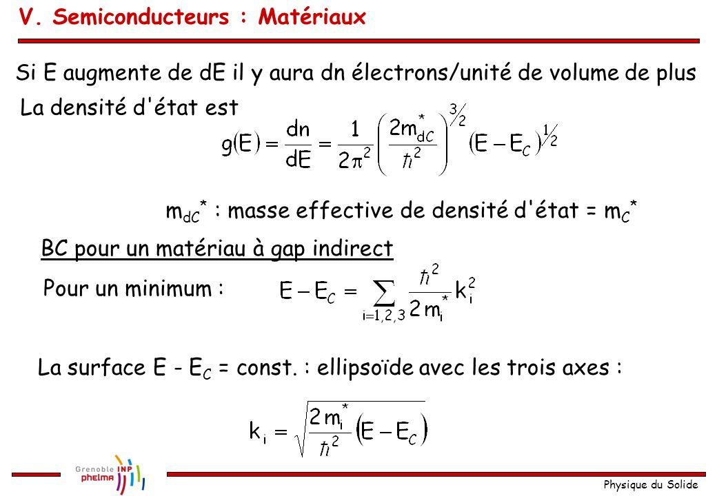 Physique du Solide Si E augmente de dE il y aura dn électrons/unité de volume de plus La densité d'état est m dC * : masse effective de densité d'état