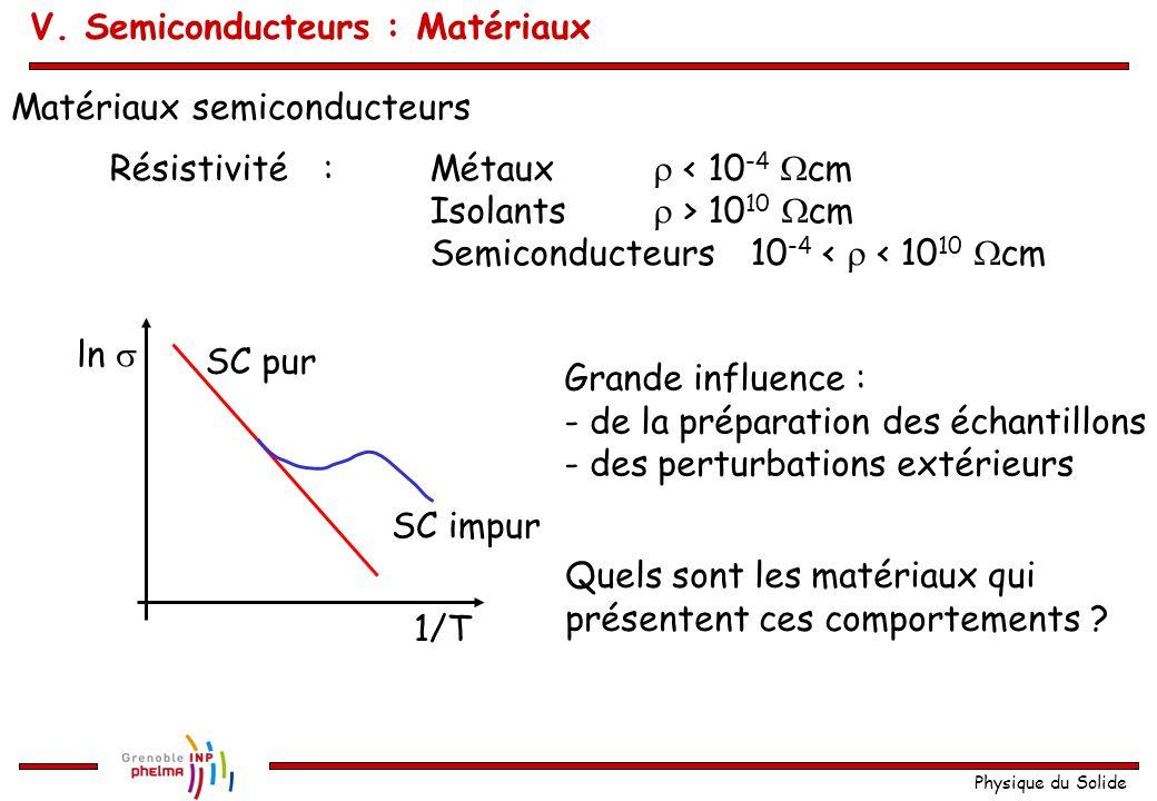 Physique du Solide ln  1/T SC pur SC impur Matériaux semiconducteurs Résistivité:Métaux  < 10 -4  cm Isolants  > 10 10  cm Semiconducteurs10 -4 <