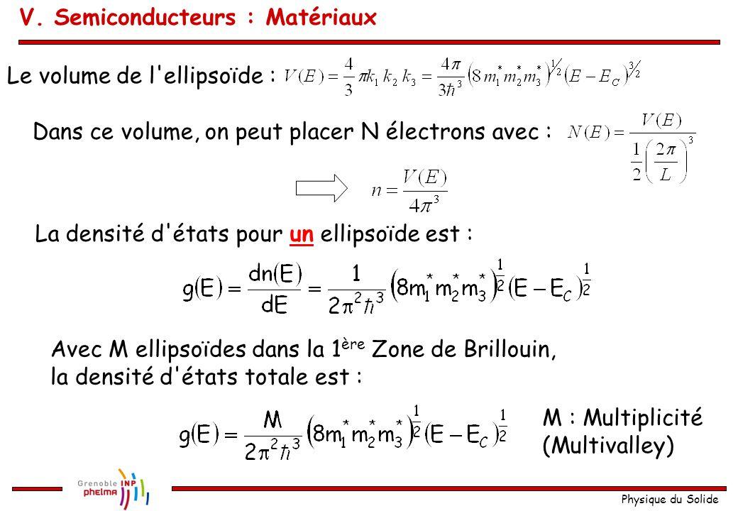 Physique du Solide Le volume de l'ellipsoïde : Dans ce volume, on peut placer N électrons avec : La densité d'états pour un ellipsoïde est : Avec M el
