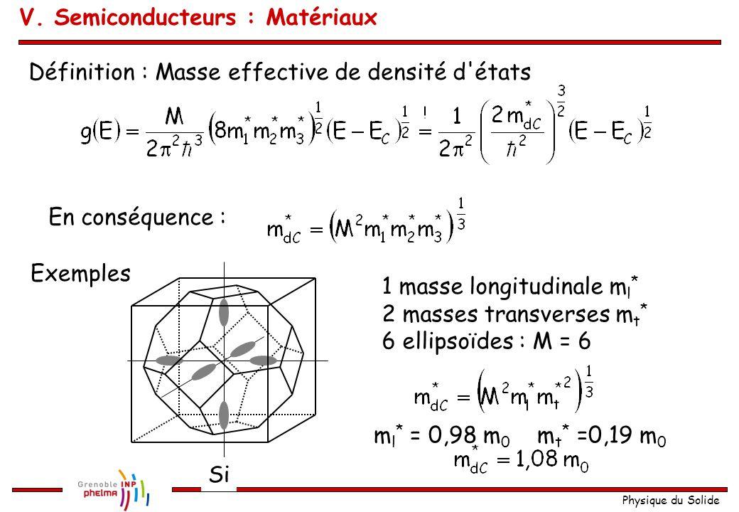 Physique du Solide Définition : Masse effective de densité d'états En conséquence : Exemples Si 1 masse longitudinale m l * 2 masses transverses m t *