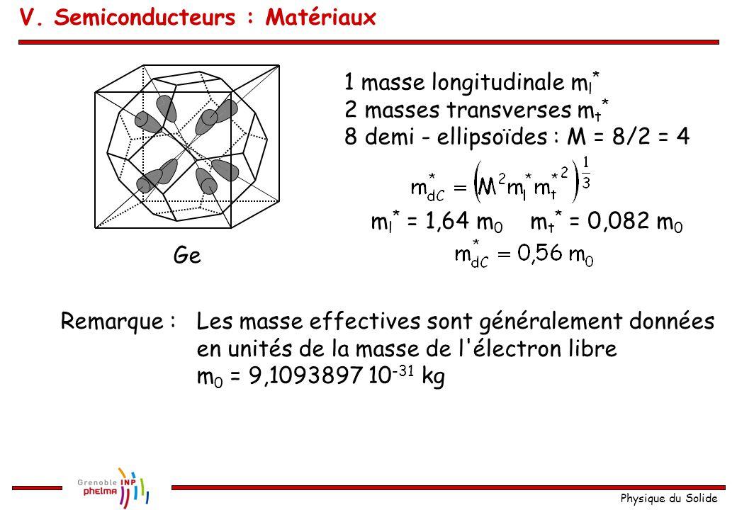 Physique du Solide Ge 1 masse longitudinale m l * 2 masses transverses m t * 8 demi - ellipsoïdes : M = 8/2 = 4 m l * = 1,64 m 0 m t * = 0,082 m 0 Rem